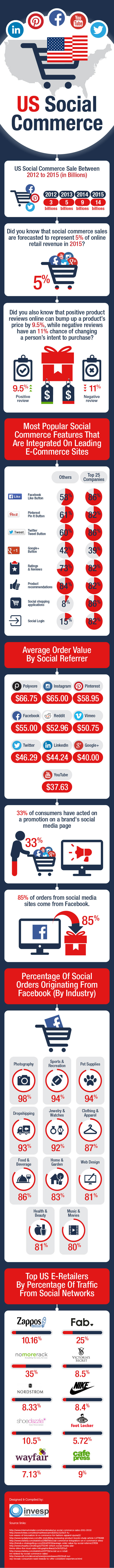 United States Social Commerece [infographic]
